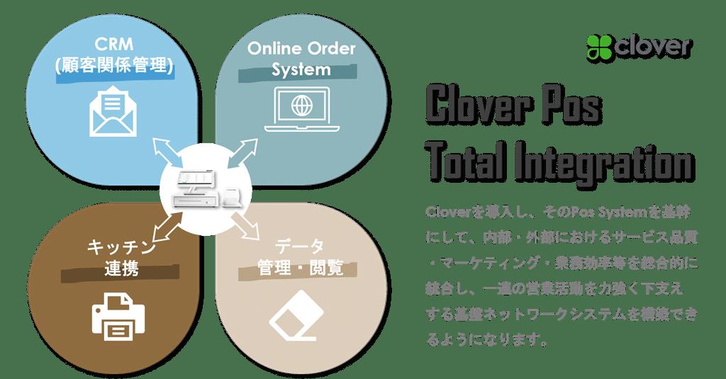 Clover POS by UJ Thinktank
