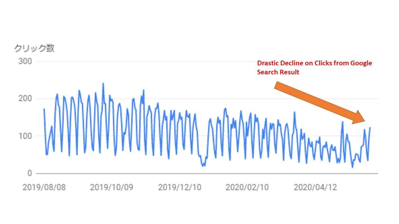 GSC Click Decline